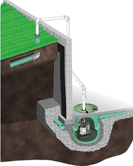 Exterior Drainage Systems Reliable Waterproofing Masonry